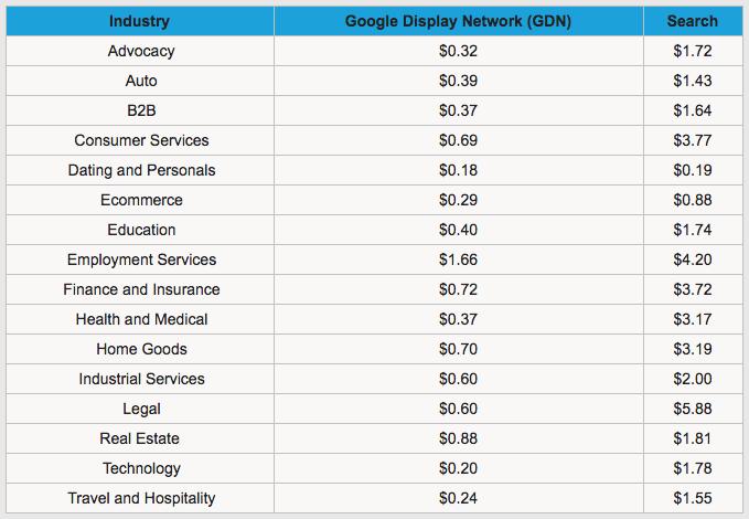 adwords cpc data