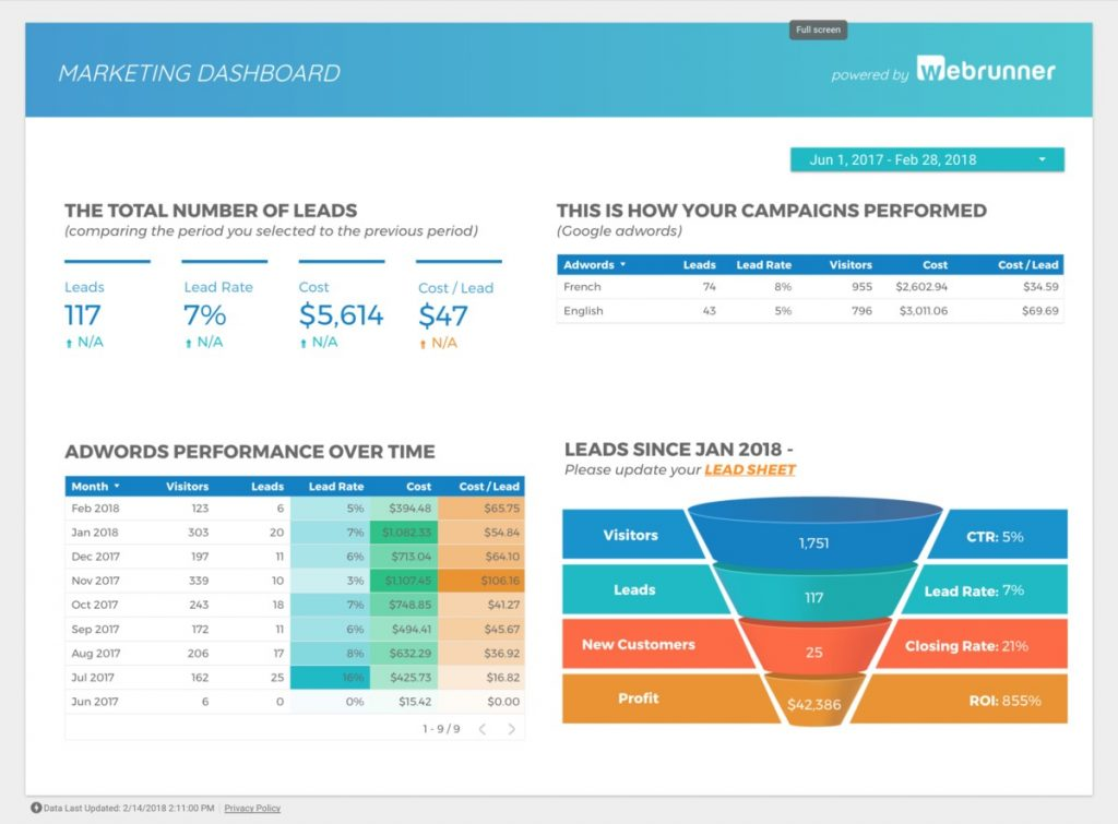 PLACE IT real time reporting dashboard