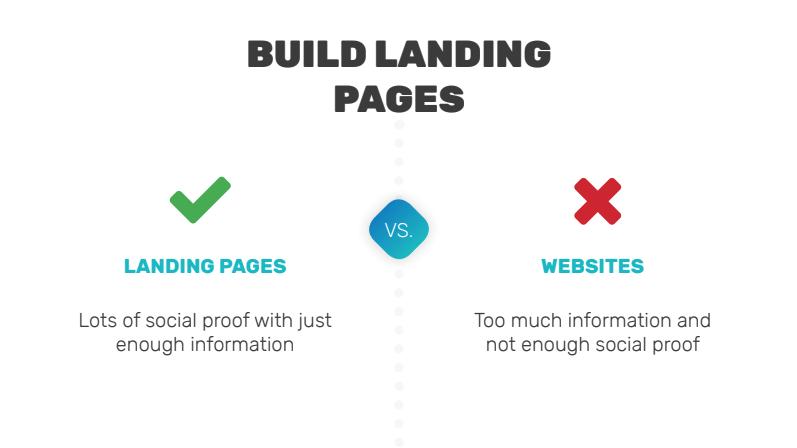 landing pages vs websites