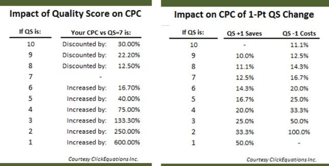 impact of quality score