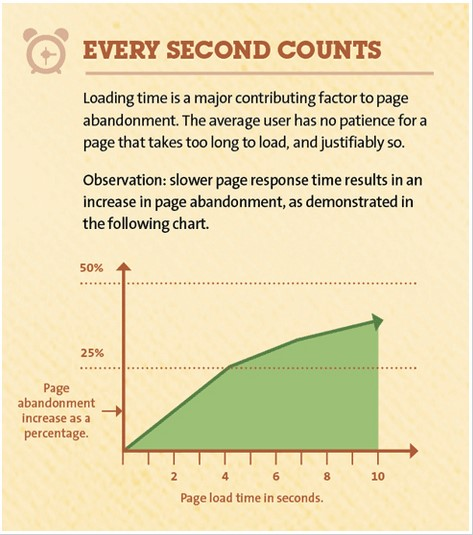 page load speed stats